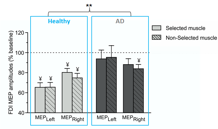 deficient physiological motor inhibition in alcohol dependence
